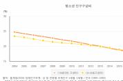 청소년 인구 비중 급감, 2060년 10% 이하로 줄어들 듯